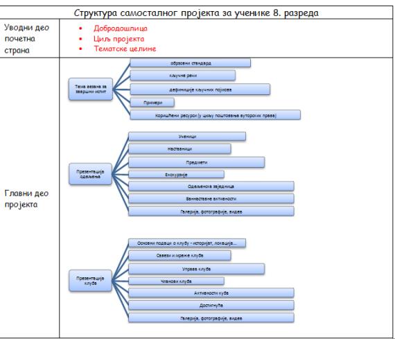strukturaprojekta